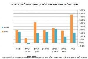נתונים על תחלואת סרטן במפרץ חיפה