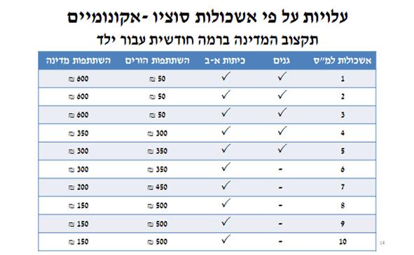 עלויות על פי אשכולות סוציו-אקונומיים: