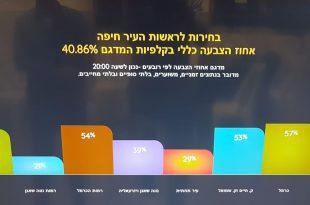 פילוח שכונות בחיפה
